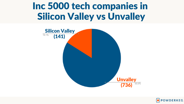 Pie chart of the Inc 5000 companies beyond Silicon Valley in the Unvalley